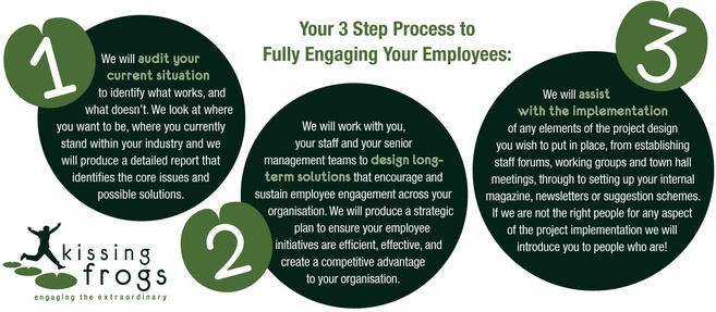 The three steps to fully engaged employees.